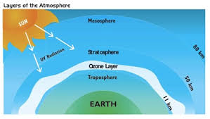 Ozone Depletion For Kids Climate | Weath...