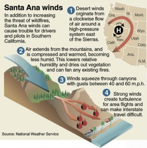 santa-ana-wind-diagram