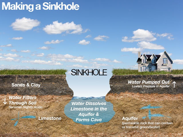 Sink Holes | Weather Wiz Kids