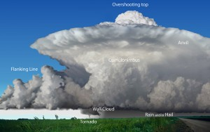 supercell-diagram