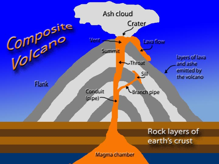 weather wiz kids weather information for kidsVolcanicventdiagram Here Are Some Diagrams Of Volcanoes #8